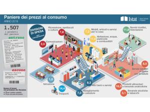 Cambia il paniere Istat: fuori le lampadine a risparmio energetico e dentro bicicletta elettrica e scooter sharing
